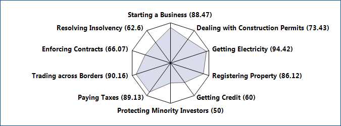 9 THE BUSINESS ENVIRONMENT Figure 1.3 Rankings on Doing Business topics - (Scale: Rank 189 center, Rank 1 outer edge) Figure 1.