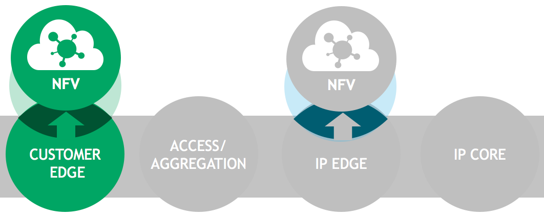 EVOLUTION OF SERVICE ROUTING IN SDN/NFV NETWORKING ARCHITECTURES - PDF