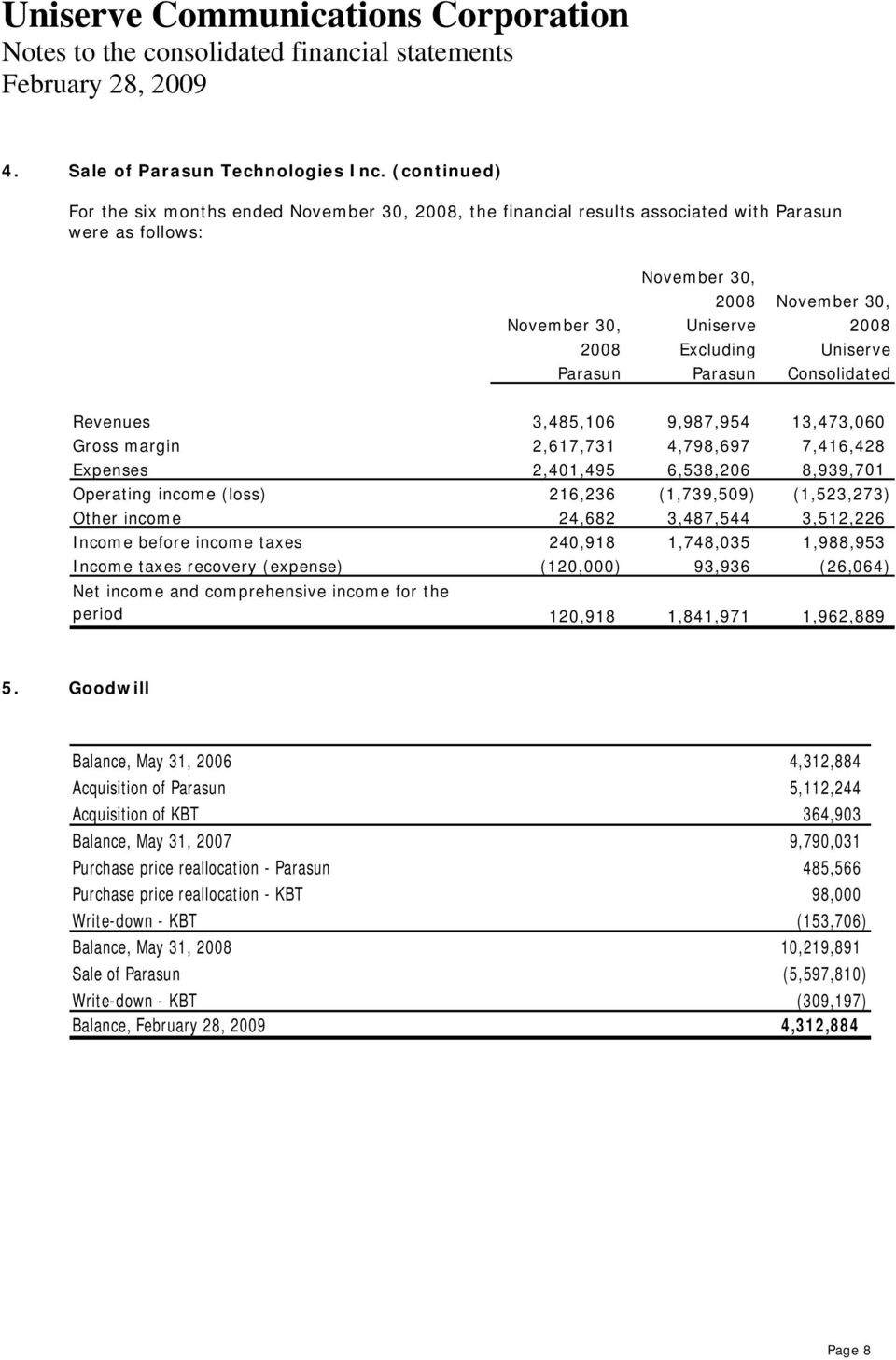 Uniserve Parasun Parasun Consolidated Revenues Gross margin 3,485,106 2,617,731 9,987,954 4,798,697 13,473,060 7,416,428 Expenses Operating income (loss) 2,401,495 216,236 6,538,206 (1,739,509)