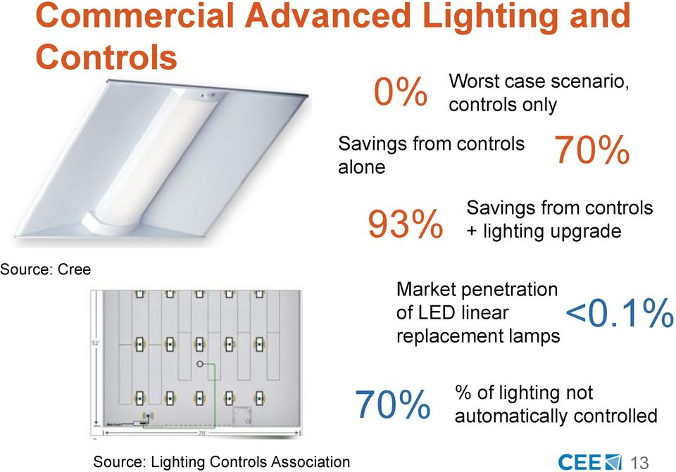 upgrade Source: Cree Market penetration of LED linear replacement lamps <0.