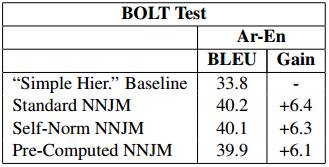Application to machine translation Decoding with Joint NN models; BLEU metric = higher is better Additional inputs represent words in the source