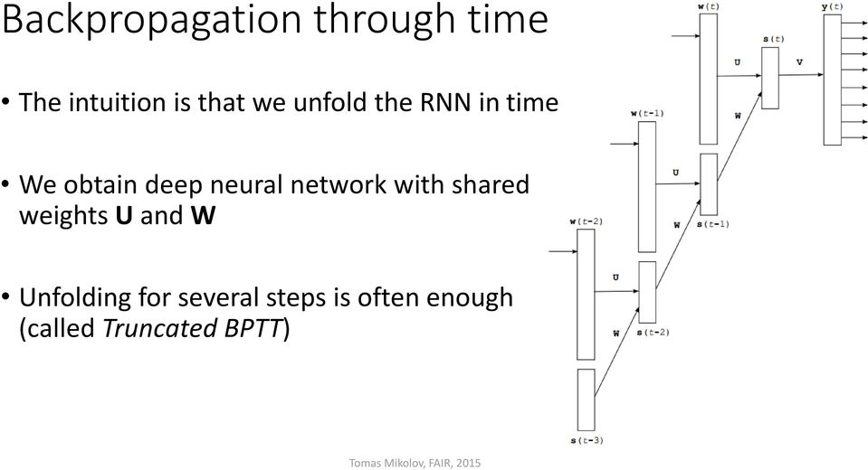 network with shared weights U and W Unfolding for