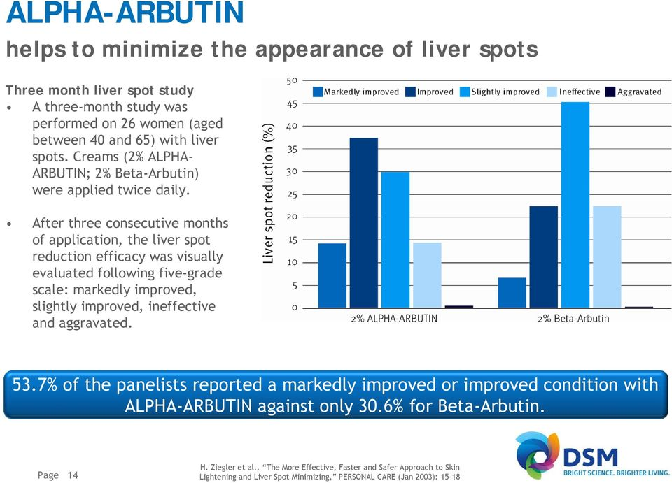 After three consecutive months of application, the liver spot reduction efficacy was visually evaluated following five-grade scale: markedly improved, slightly improved,
