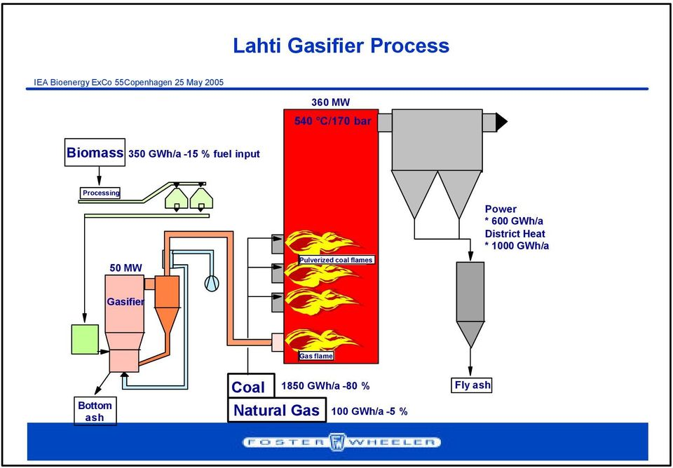 * 600 GWh/a District Heat * 1000 GWh/a Gasifier Gas flame