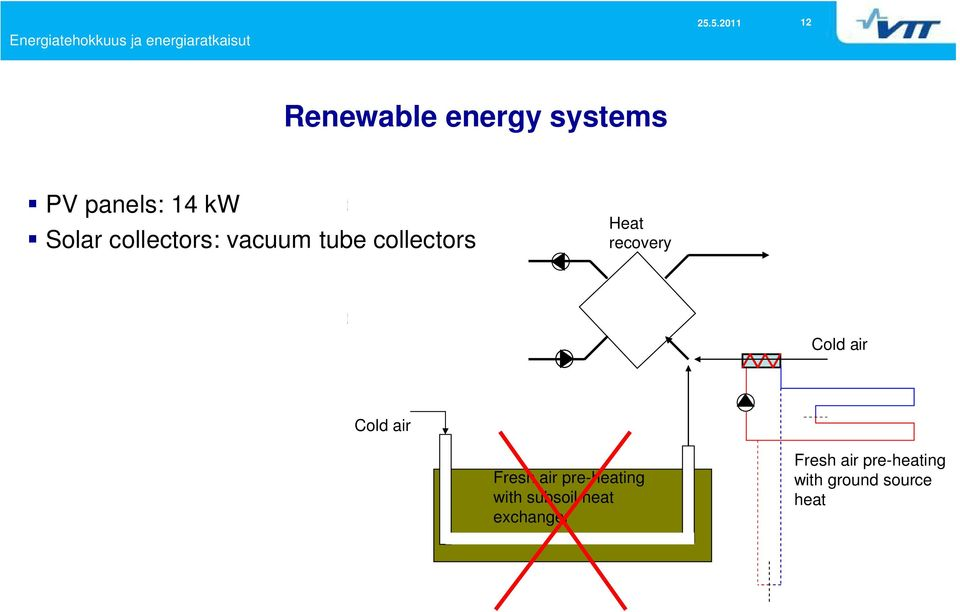 to heat Solar collectors: vacuum tube collectors Heat recovery according to