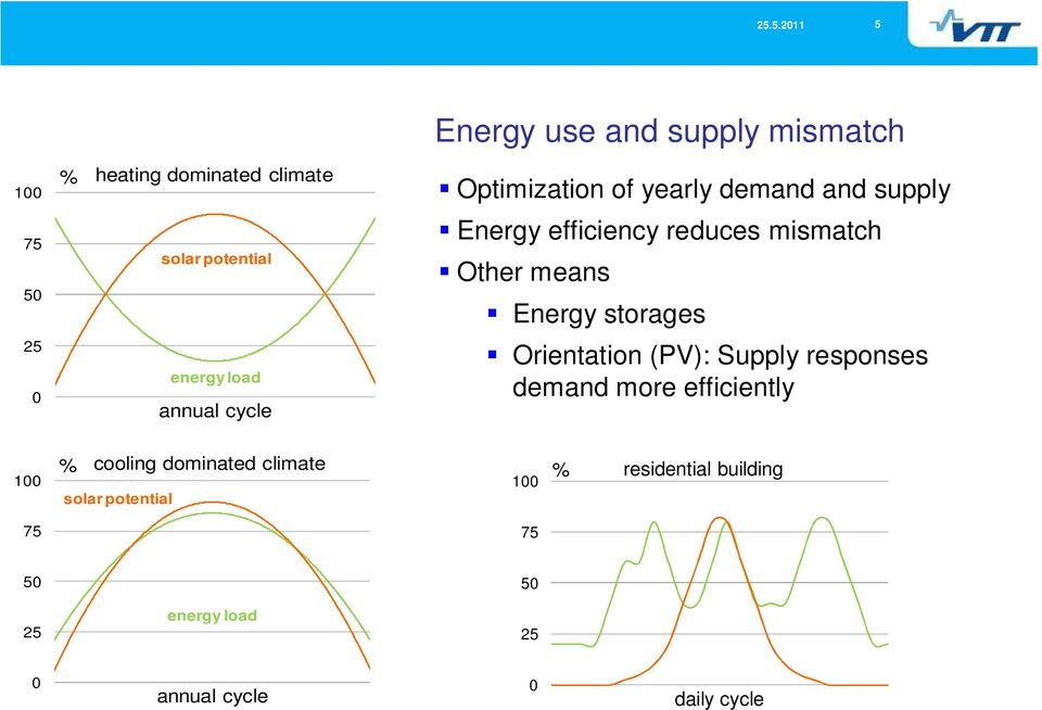 Energy storages Orientation (PV): Supply responses demand more efficiently 100 % cooling dominated