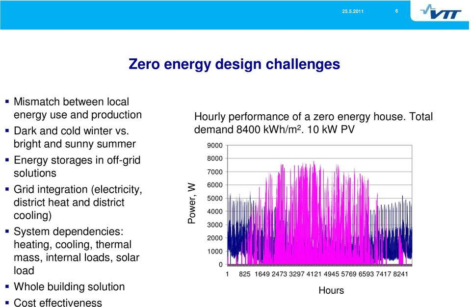 dependencies: heating, cooling, thermal mass, internal loads, solar load Whole building solution Cost effectiveness Power, W Hourly