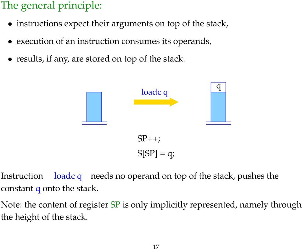 loadc q q SP++; S[SP] = q; Instruction loadc q needs no operand on top of the stack, pushes the