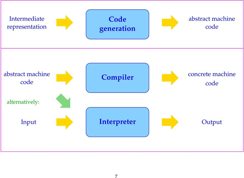 abstract machine code Compiler concrete