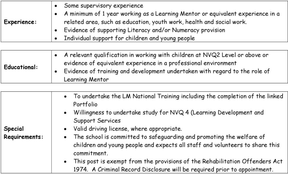 evidence of equivalent experience in a professional environment Evidence of training and development undertaken with regard to the role of Learning Mentor Special Requirements: To undertake the LM