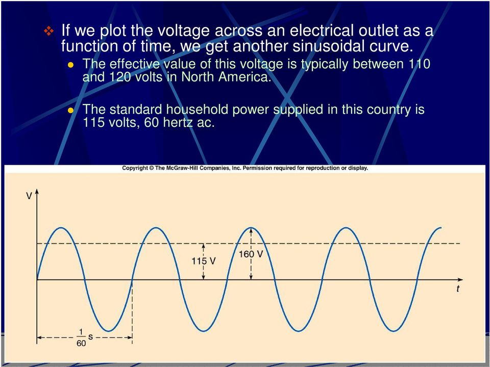 The effective value of this voltage is typically between 110 and 120