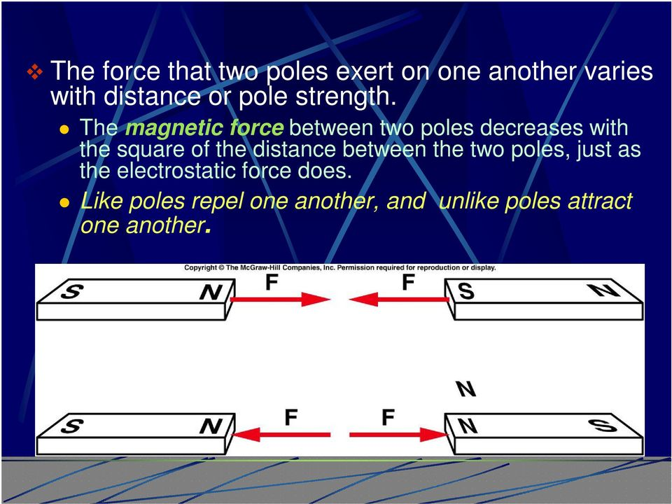 The magnetic force between two poles decreases with the square of the