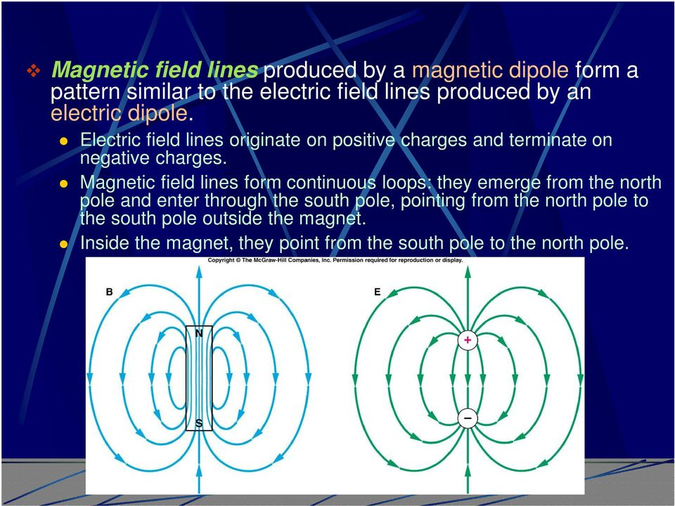 Magnetic field lines form continuous loops: they emerge from the north pole and enter through the south pole,