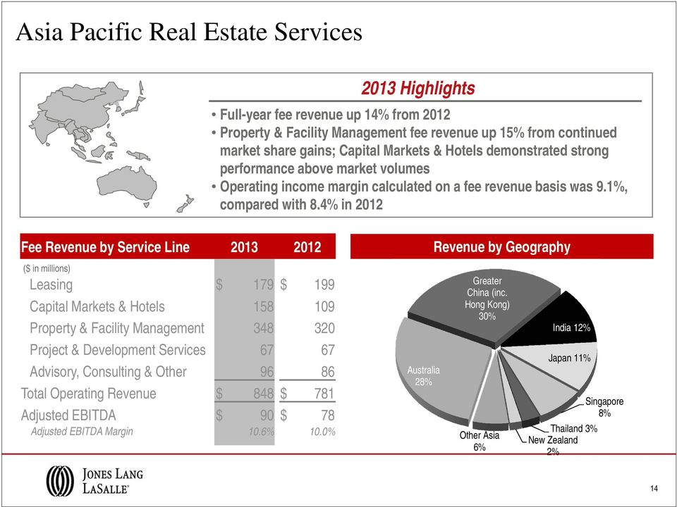 4% in 2012 Fee Revenue by Service Line 2013 2012 ($ in millions) Leasing $ 179 $ 199 Capital Markets & Hotels 158 109 Property & Facility Management 348 320 Project & Development Services 67 67