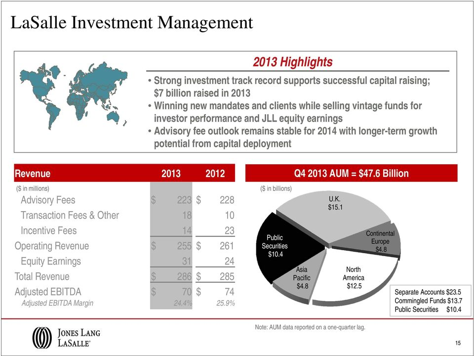 9% 2013 Highlights Strong investment track record supports successful capital raising; $7 billion raised in 2013 Winning new mandates and clients while selling vintage funds for investor performance