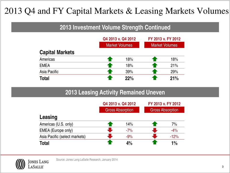 Leasing Activity Remained Uneven Q4 2013 v. Q4 2012 FY 2013 v. FY 2012 Gross Absorption Gross Absorption Leasing Americas (U.S.