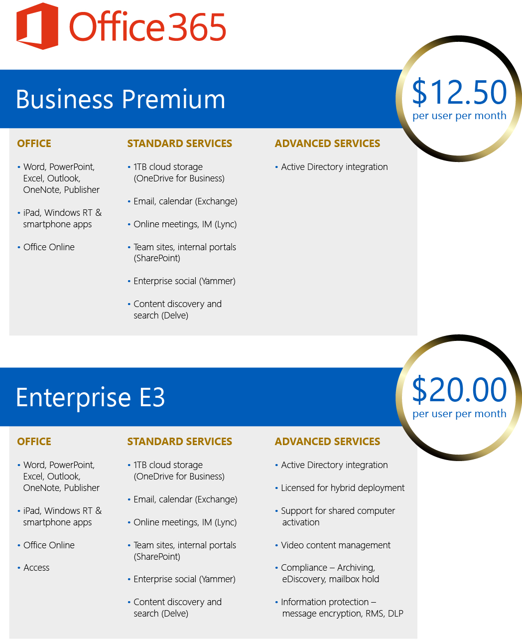 Office 365 Subscription Options 4 7