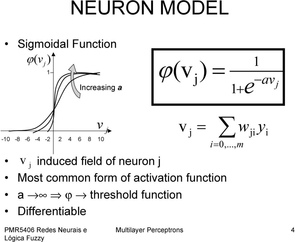 .., m induced field of neuron Most common form of activation