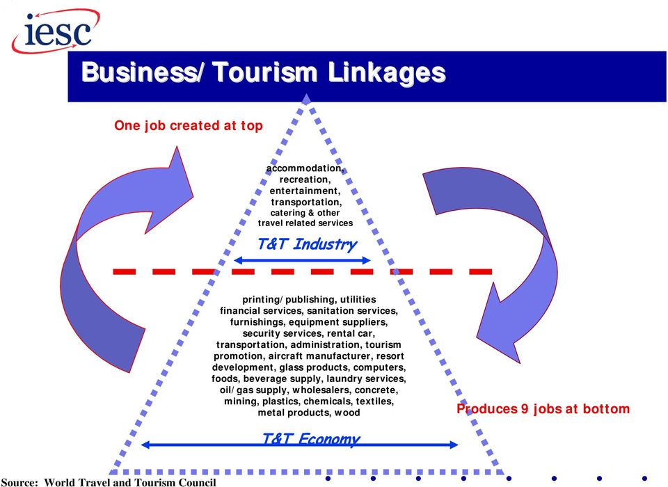 what is the wttc s blueprint for new tourism The world travel & tourism council (wttc) is the only global body that brings  together all major players in the travel & tourism sector, enabling them to speak .