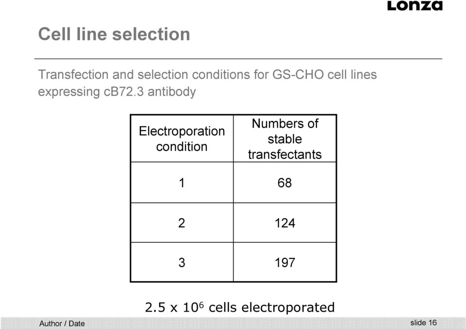 3 antibody Electroporation condition 1 Numbers of