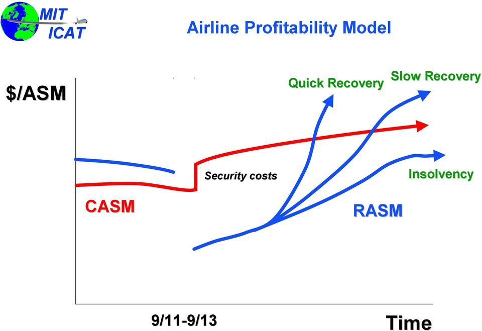 Recovery Security costs