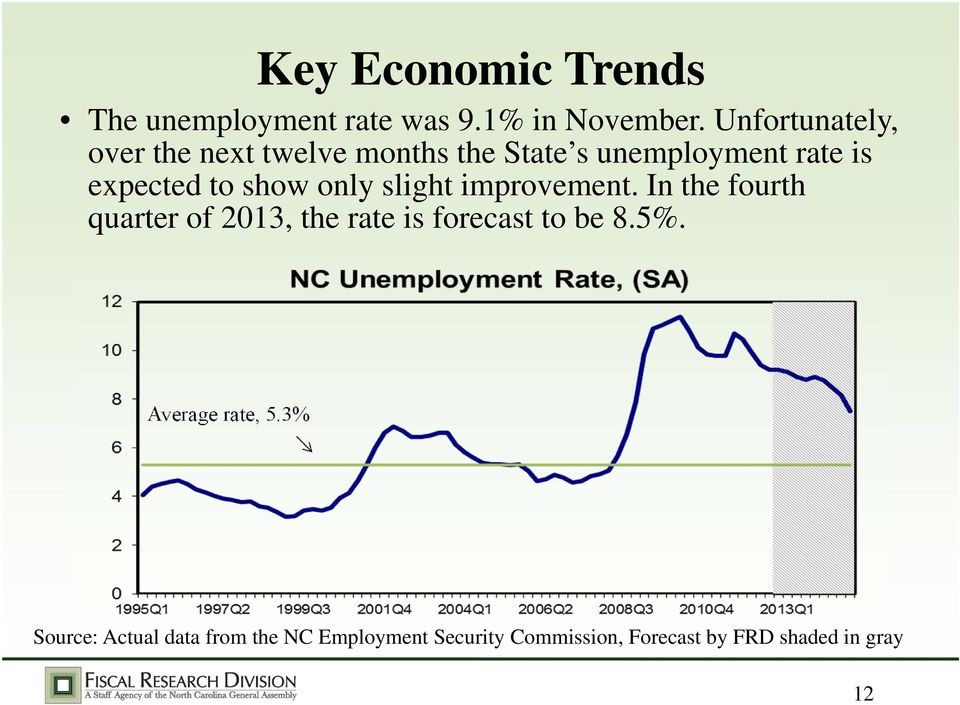 show only slight improvement. In the fourth quarter of 2013, the rate is forecast to be 8.