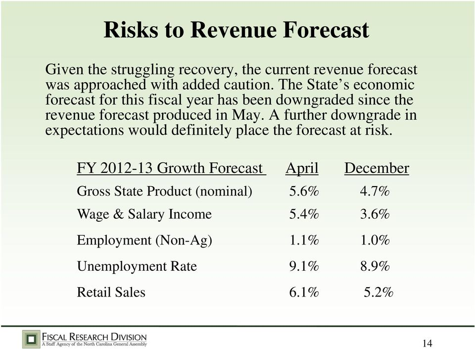 A further downgrade in expectations would definitely place the forecast at risk.