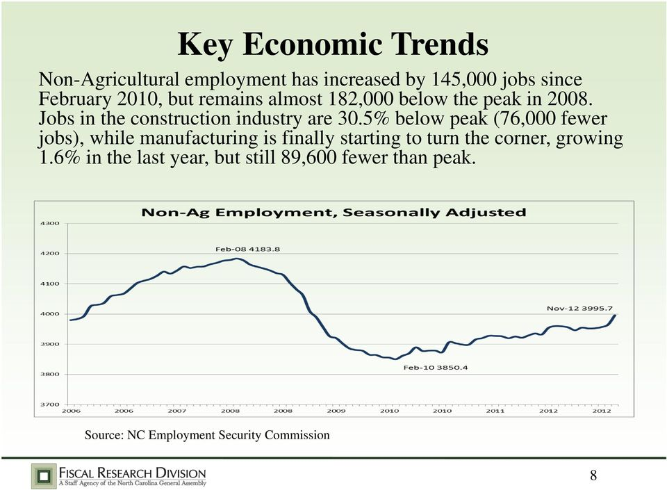 5% below peak (76,000 fewer jobs), while manufacturing is finally starting to turn the corner,