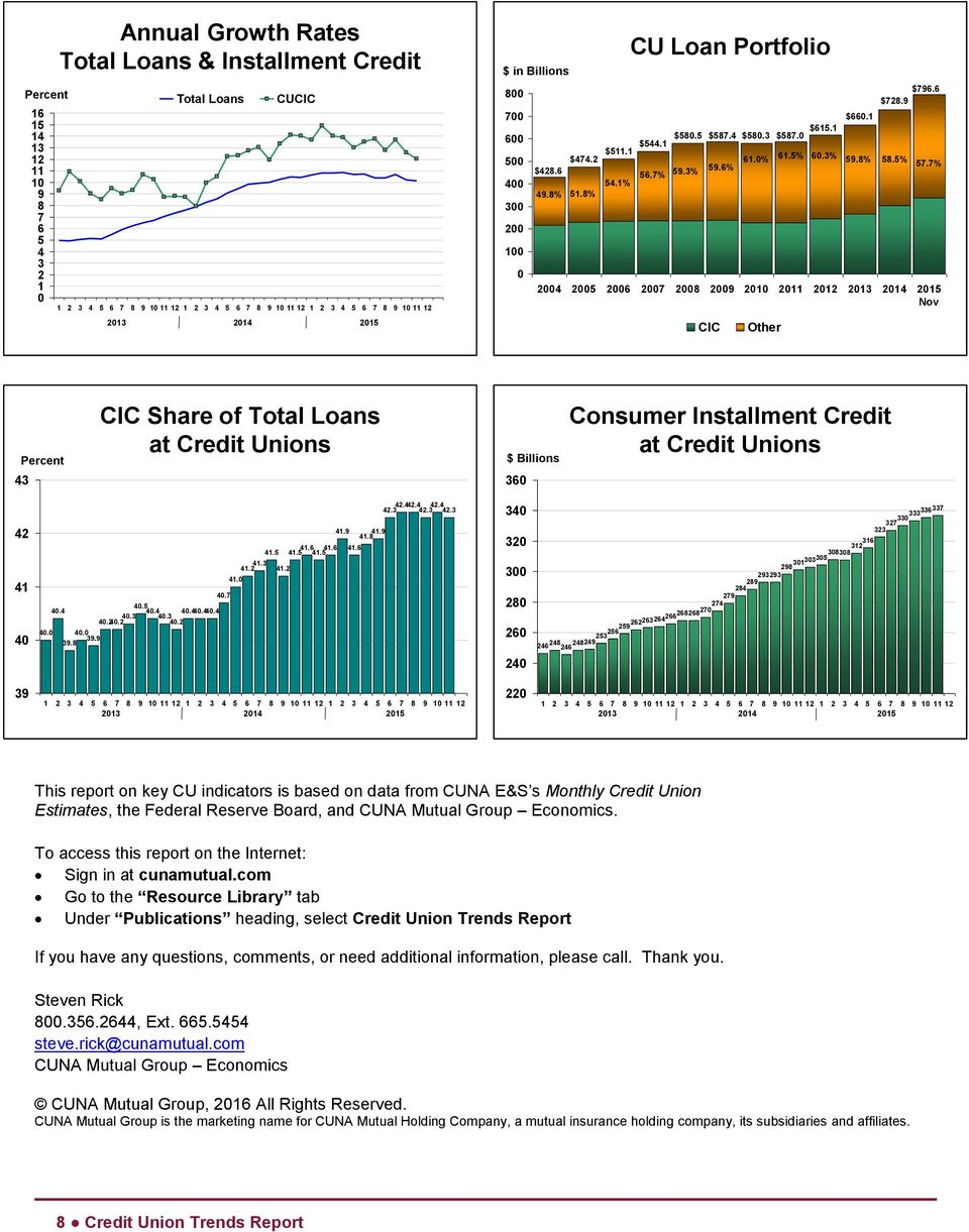 9 8.% 7.7% Percent 43 CIC Share of Total Loans at Credit Unions $ Billions 36 Consumer Installment Credit at Credit Unions 42 41 4 4.4 4.44.3 4.44.44.4 4.34. 4.24.2 4.2 4. 4. 39.9 39.8 4.7 41. 41.2 41.3 41.
