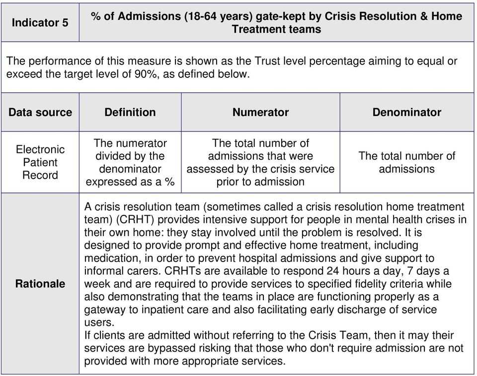 The total number of admissions that were assessed by the crisis service prior to admission The total number of admissions A crisis resolution team (sometimes called a crisis resolution home treatment