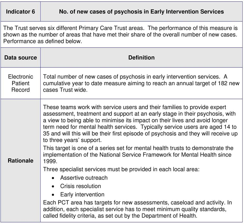 Data source Definition Total number of new cases of psychosis in early intervention services. A cumulative year to date measure aiming to reach an annual target of 182 new cases Trust wide.