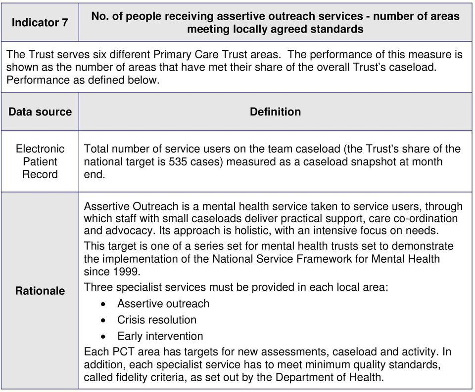Data source Definition Total number of service users on the team caseload (the Trust's share of the national target is 535 cases) measured as a caseload snapshot at month end.