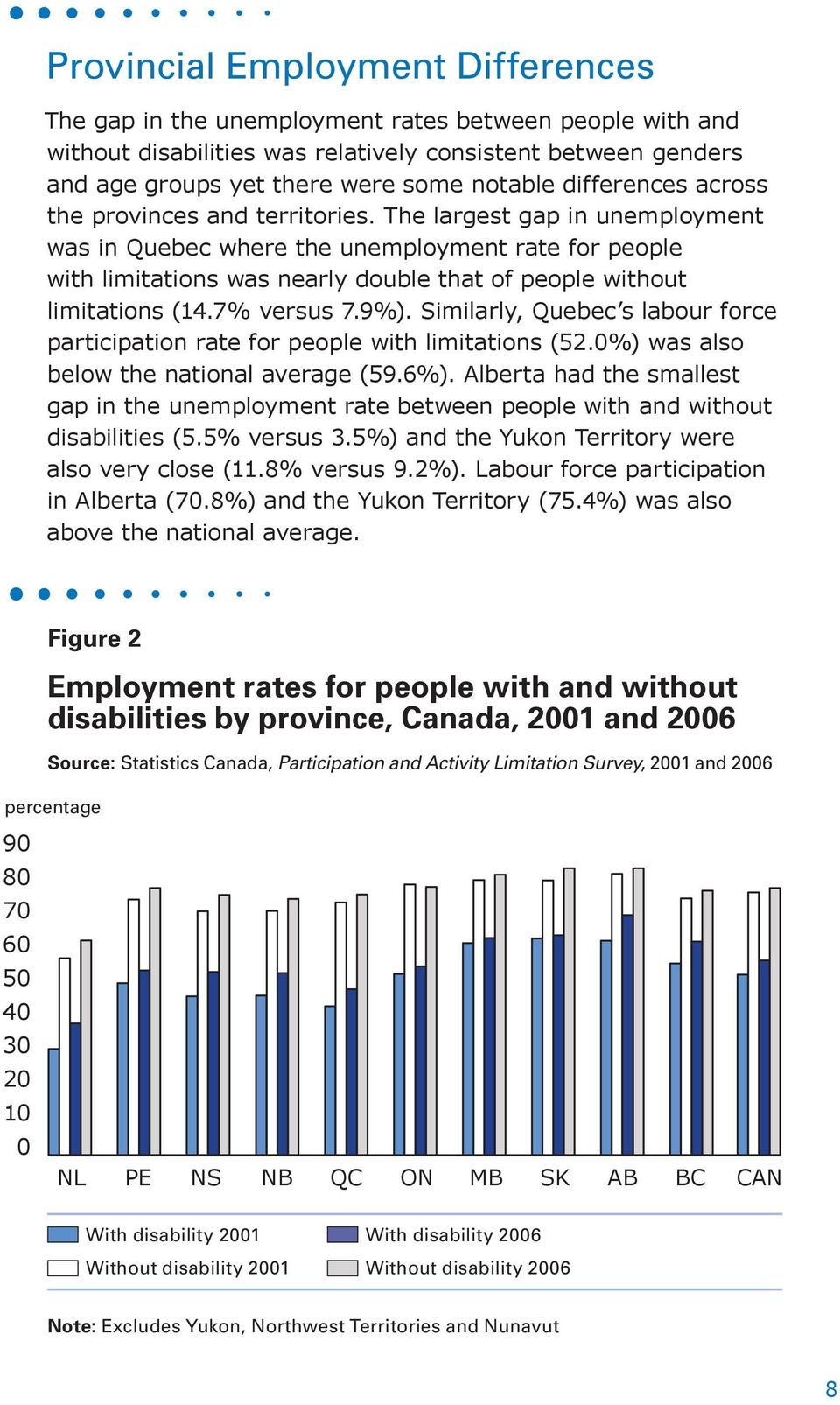 The largest gap in was in Quebec where the rate for people with limitations was nearly double that of people without limitations (14.7% versus 7.9%).
