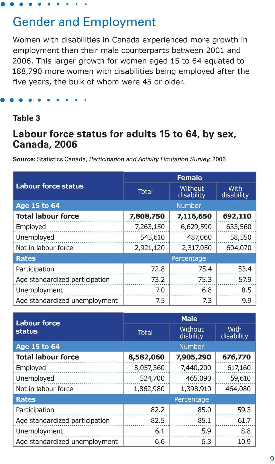 Table 3 Labour force status for adults 15 to 64, by sex, Canada, 2006 Source: Statistics Canada, Participation and Activity Limitation Survey, 2006 Labour force status Age 15 to 64 Total Female