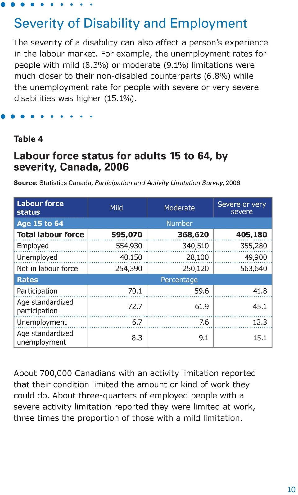 15 to 64, by severity, Canada, 2006 Source: Statistics Canada, Participation and Activity Limitation Survey, 2006 Labour force status Age 15 to 64 Mild Moderate Severe or very severe Total labour