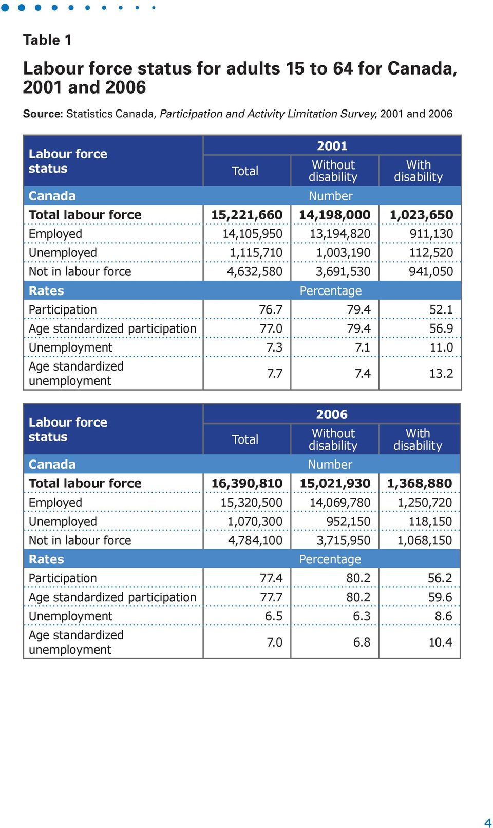 3,691,530 941,050 Participation 76.7 79.4 52.1 Age standardized participation 77.0 79.4 56.9 Unemployment 7.3 7.1 11.0 Age standardized Labour force status Canada Total 7.7 7.4 13.