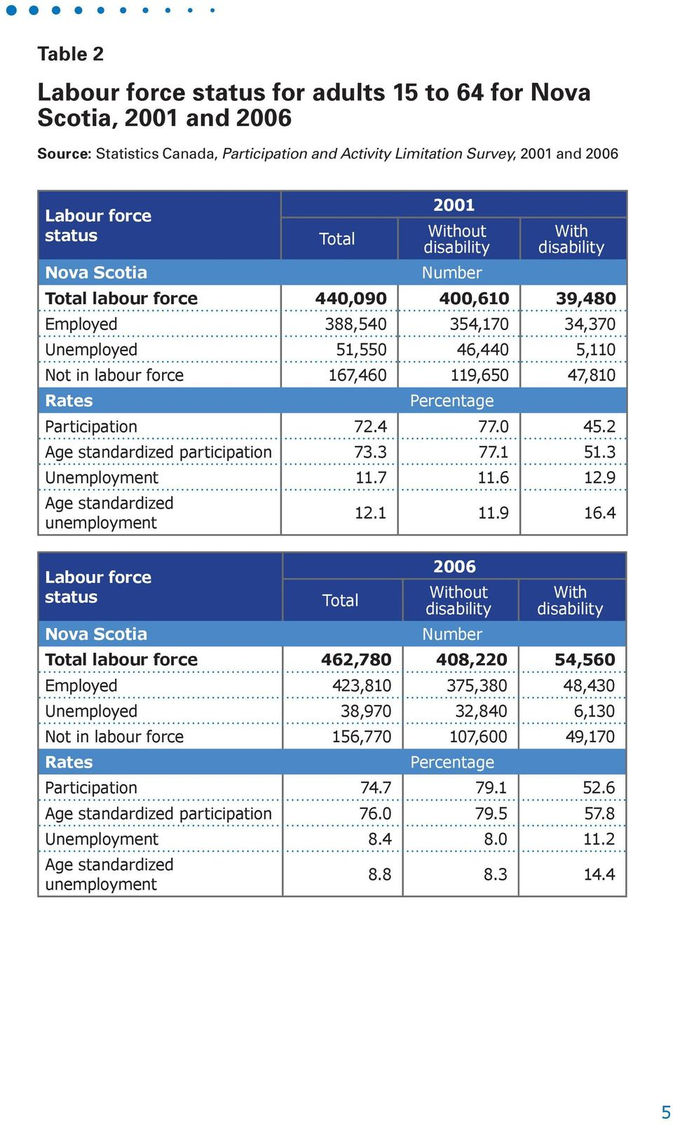 Participation 72.4 77.0 45.2 Age standardized participation 73.3 77.1 51.3 Unemployment 11.7 11.6 12.9 Age standardized Labour force status Nova Scotia Total 12.1 11.9 16.