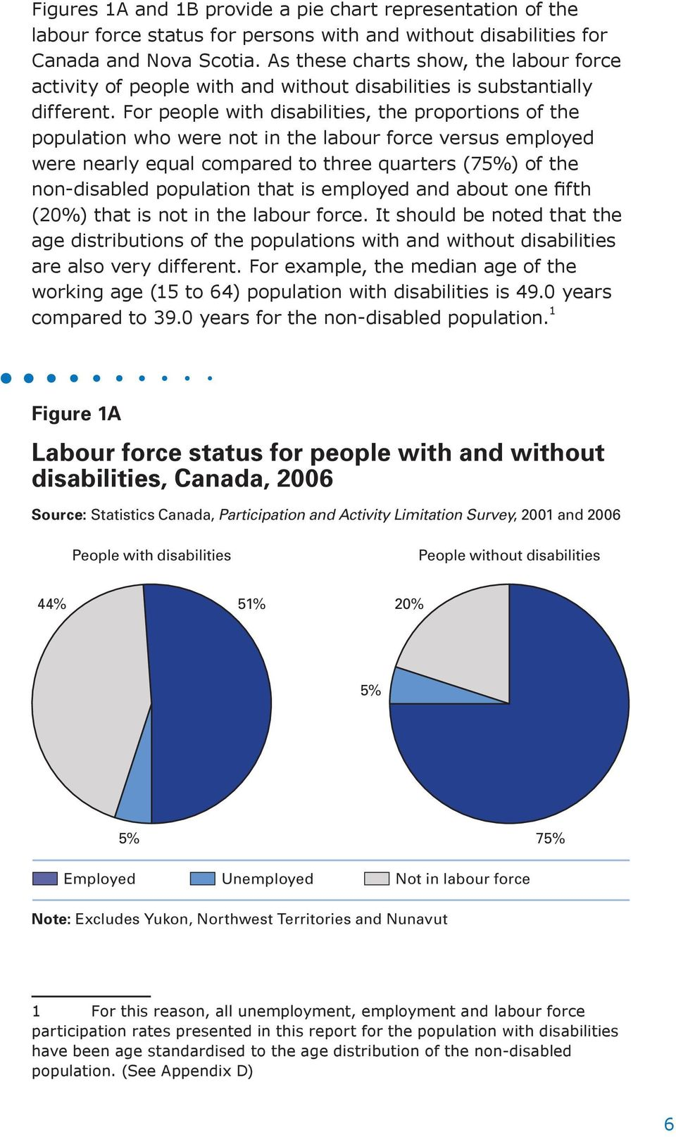 For people with disabilities, the proportions of the population who were not in the labour force versus employed were nearly equal compared to three quarters (75%) of the non-disabled population that