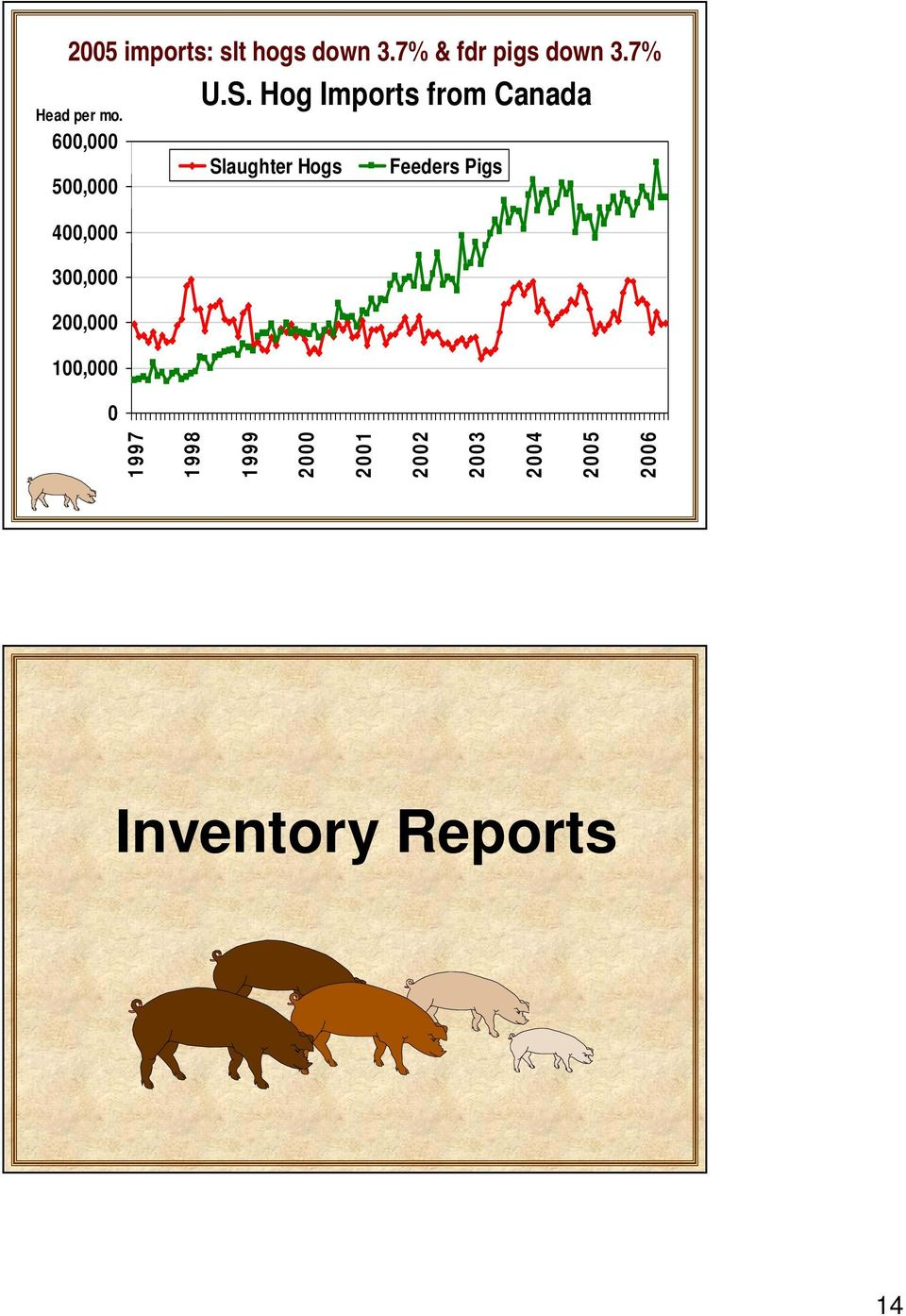 Hog Imports from Canada 600,000 500,000 Slaughter Hogs