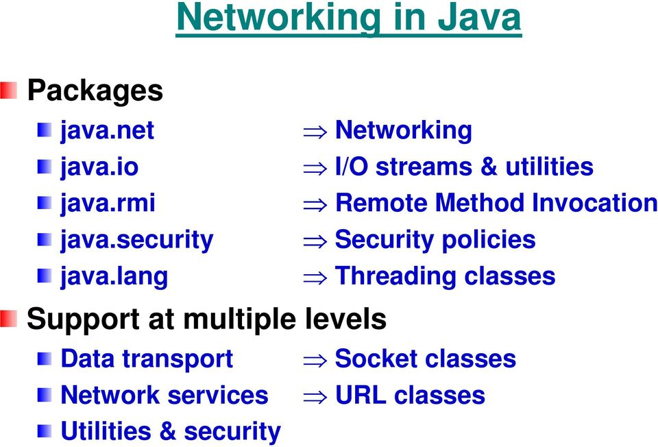 lang Networking I/O streams & utilities Remote Method Invocation
