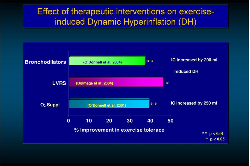 2004) * * IC increased by 200 ml reduced DH LVRS (Dolmage et al; 2004) * O2 Therapy O2
