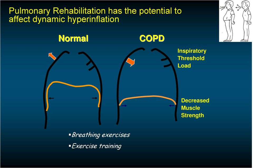 Inspiratory Threshold Load Decreased Muscle