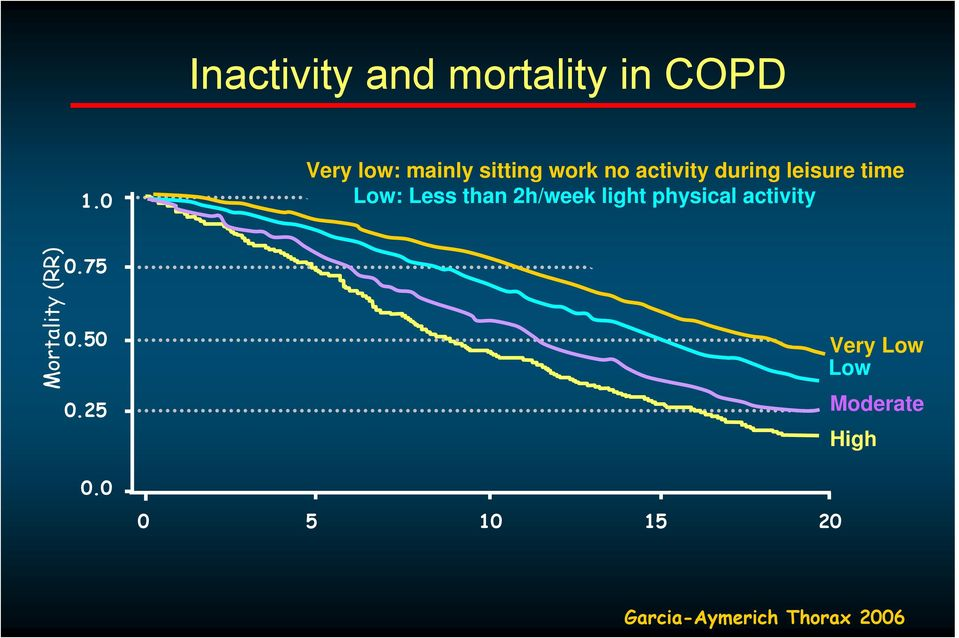 time Low: Less than 2h/week light physical activity Mortality