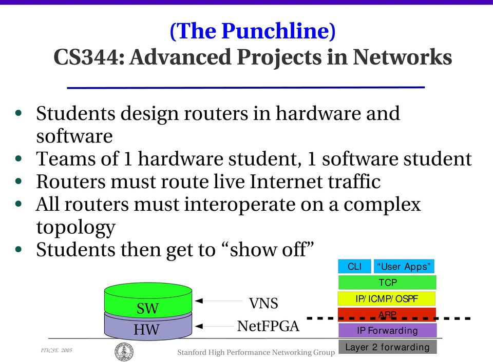 Internet traffic All routers must interoperate on a complex topology Students then get to