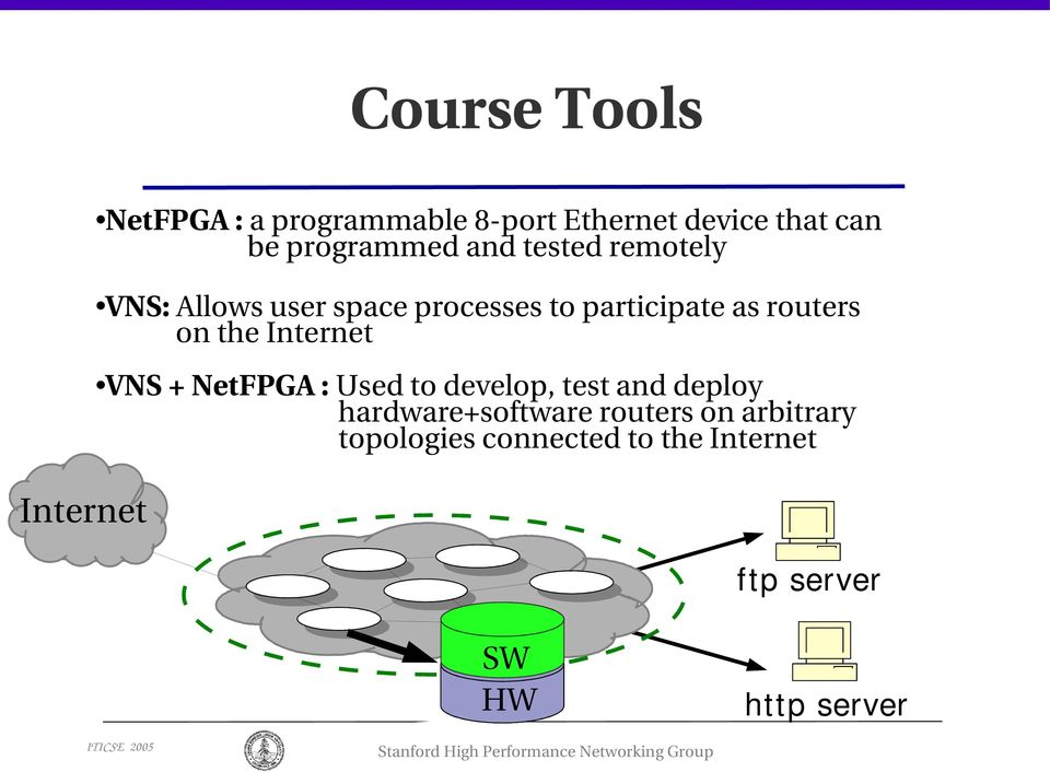 routers on the Internet VNS + NetFPGA : Used to develop, test and deploy