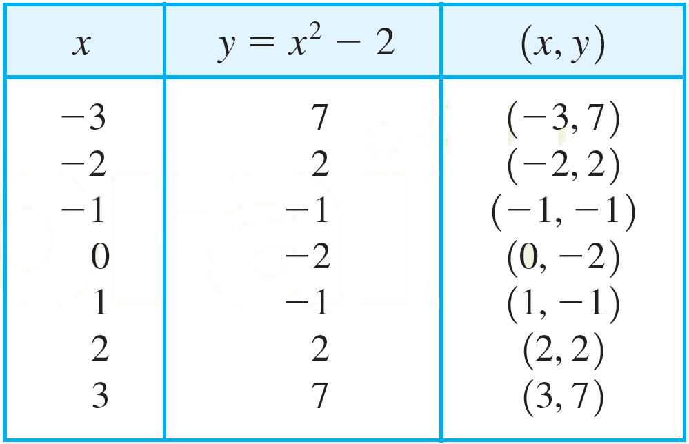 Graphs of Equations in Two Variables An equation in two variables, such as y = x + 1, expresses a relationship between two quantities.