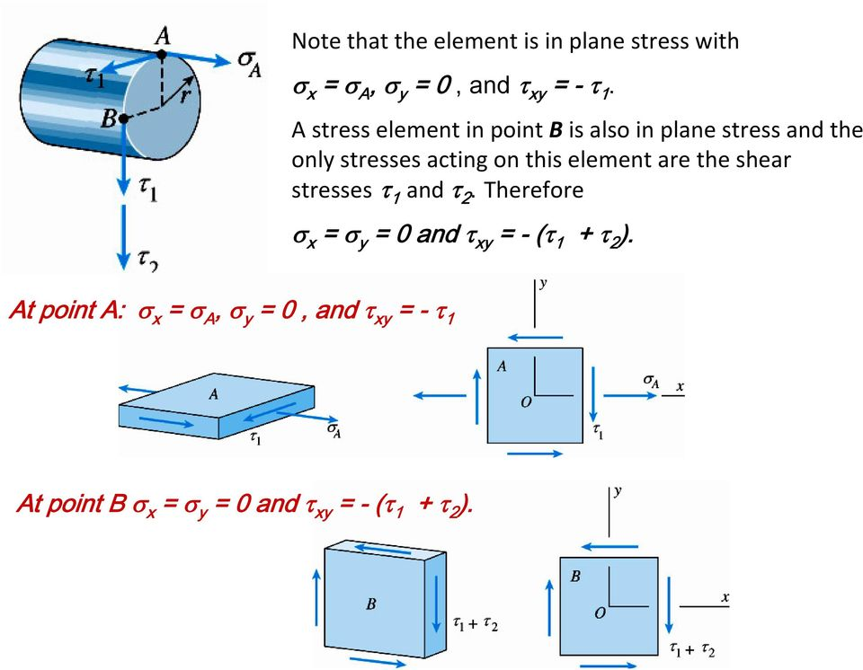 stresses acting on this element are the shear stresses and.