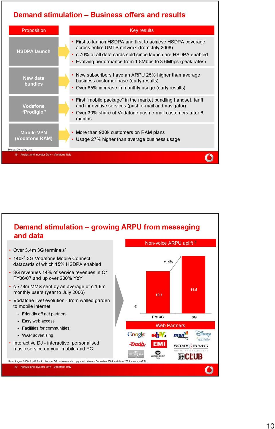 6Mbps (peak rates) New data bundles Vodafone Prodigio New subscribers have an ARPU 25% higher than average business customer base (early results) Over 85% increase in monthly usage (early results)