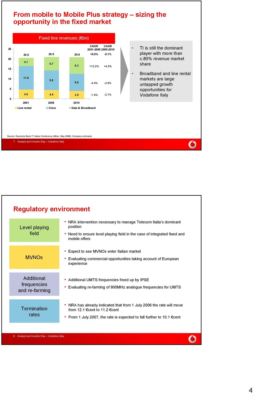 80% revenue market share Broadband and line rental markets are large untapped growth opportunities for Vodafone Italy Source: Deutsche Bank 7 th Italian Conference (Milan, May 2006); Company