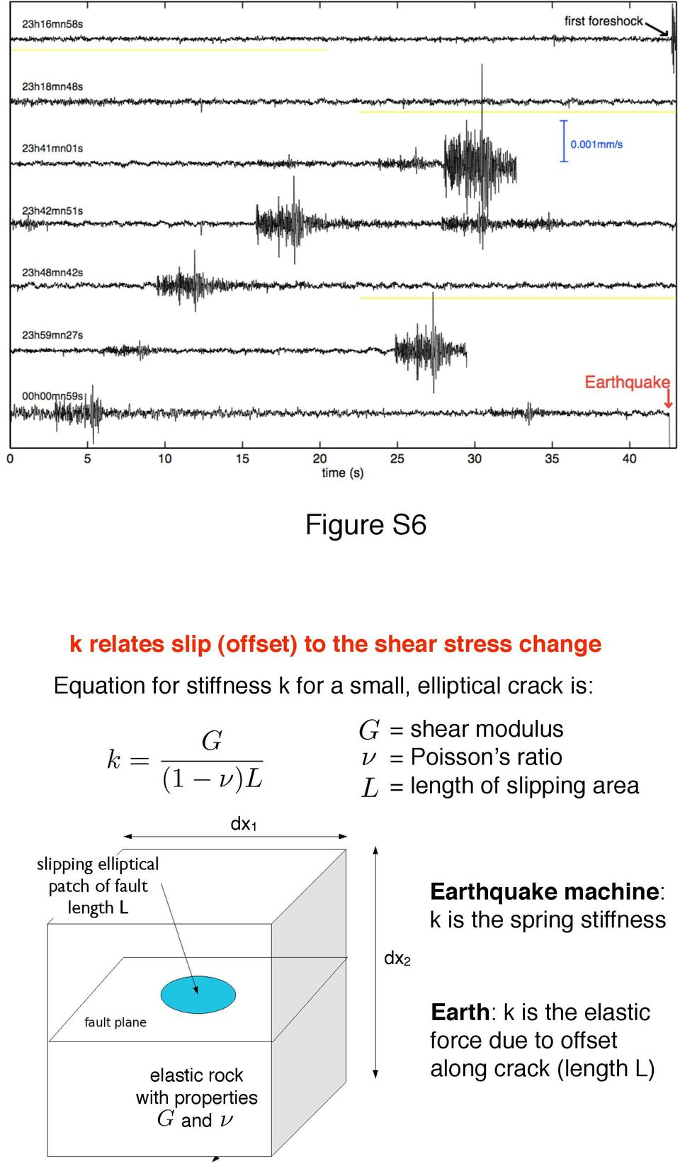 area slipping elliptical patch of fault length L Earthquake machine: k is the spring stiffness dx2
